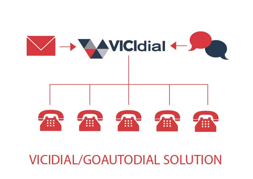 Vicidial / GoAutoDial Solution - AcmaTel