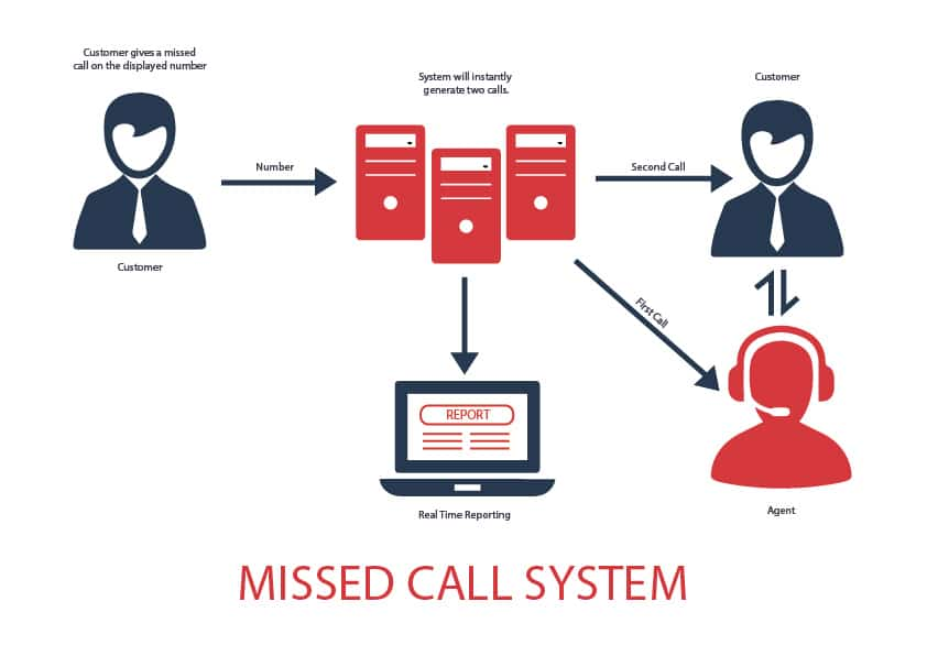 Missed Call Systems - AcmaTel